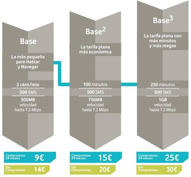 Vodafone Base, Base2 y Base3