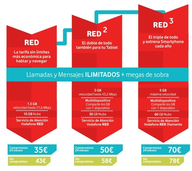 Vodafone RED tarifas y modalidades