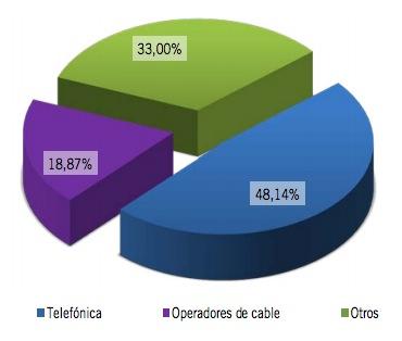Cuota de mercado banda ancha Noviembre 2012