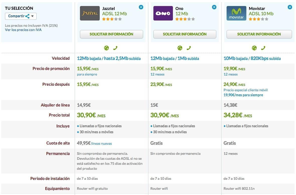 Comparativa Jazztel 12 Mb, ONO 12 Mb y Movistar 10 Mb
