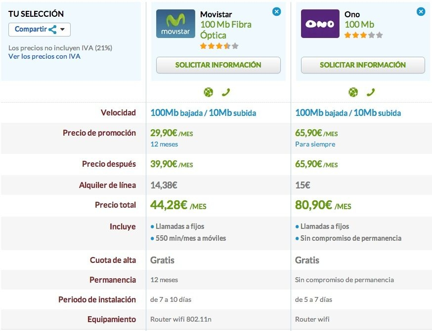 Comparativa ONO y Movistar 100 megas