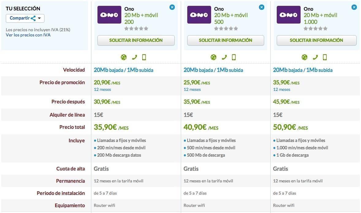 Comparativa ONO 20 Mb con móvil