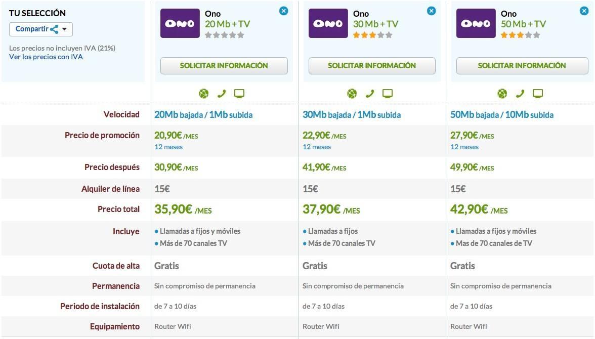 Comparativa ofertas ONO con TV