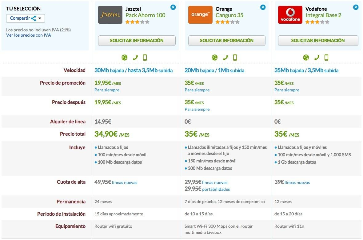Comparativa Jazztel Pack Ahorro 100, Orange Canguro 35 y Vodafone Base2