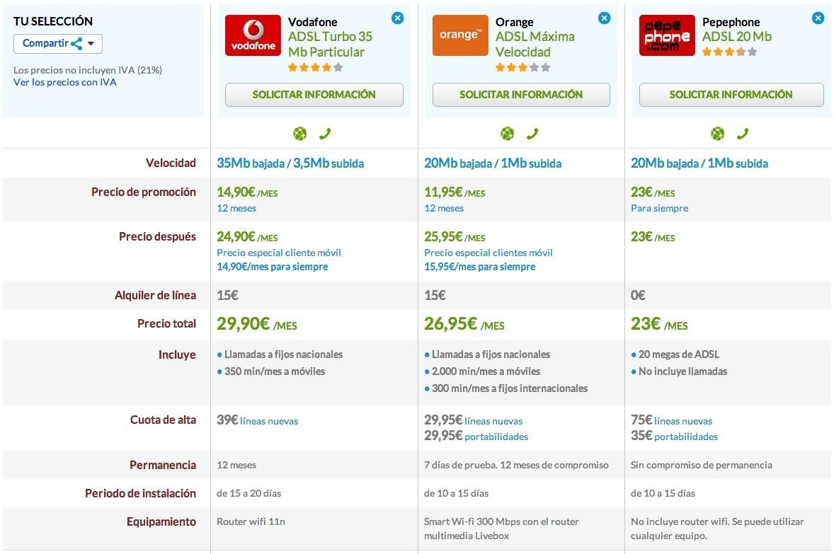 Comparativa Vodafone ADSL 35 Mb, Orange ADSL Máxima velocidad y Pepephone