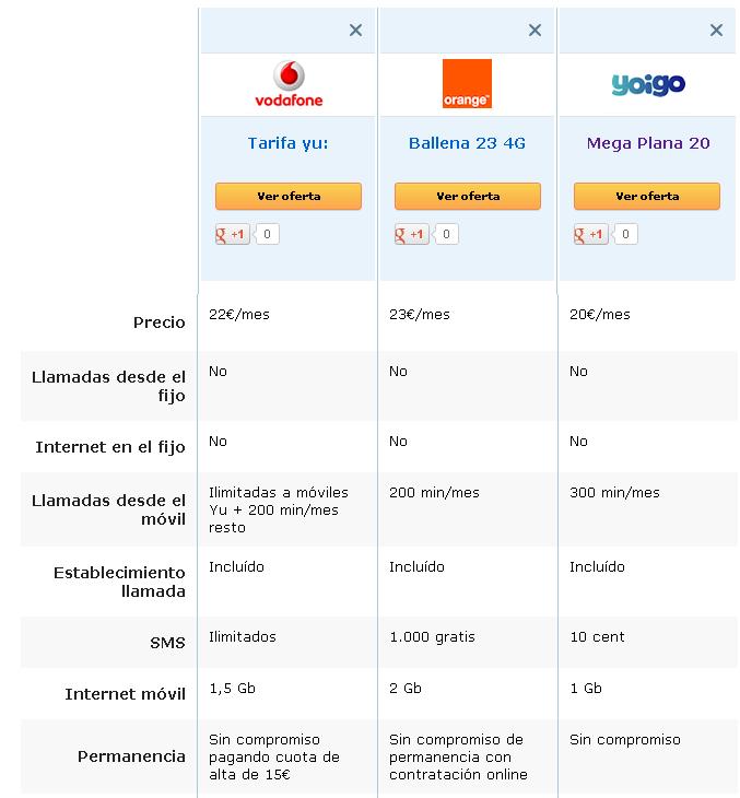 Vodafone lanza su nueva tarifa yu de contrato - 4g en casa yoigo ...