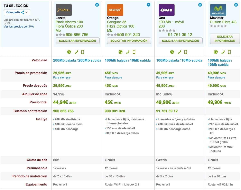 Comparativa Fibra Óptica ofertas fijo y móvil low cost
