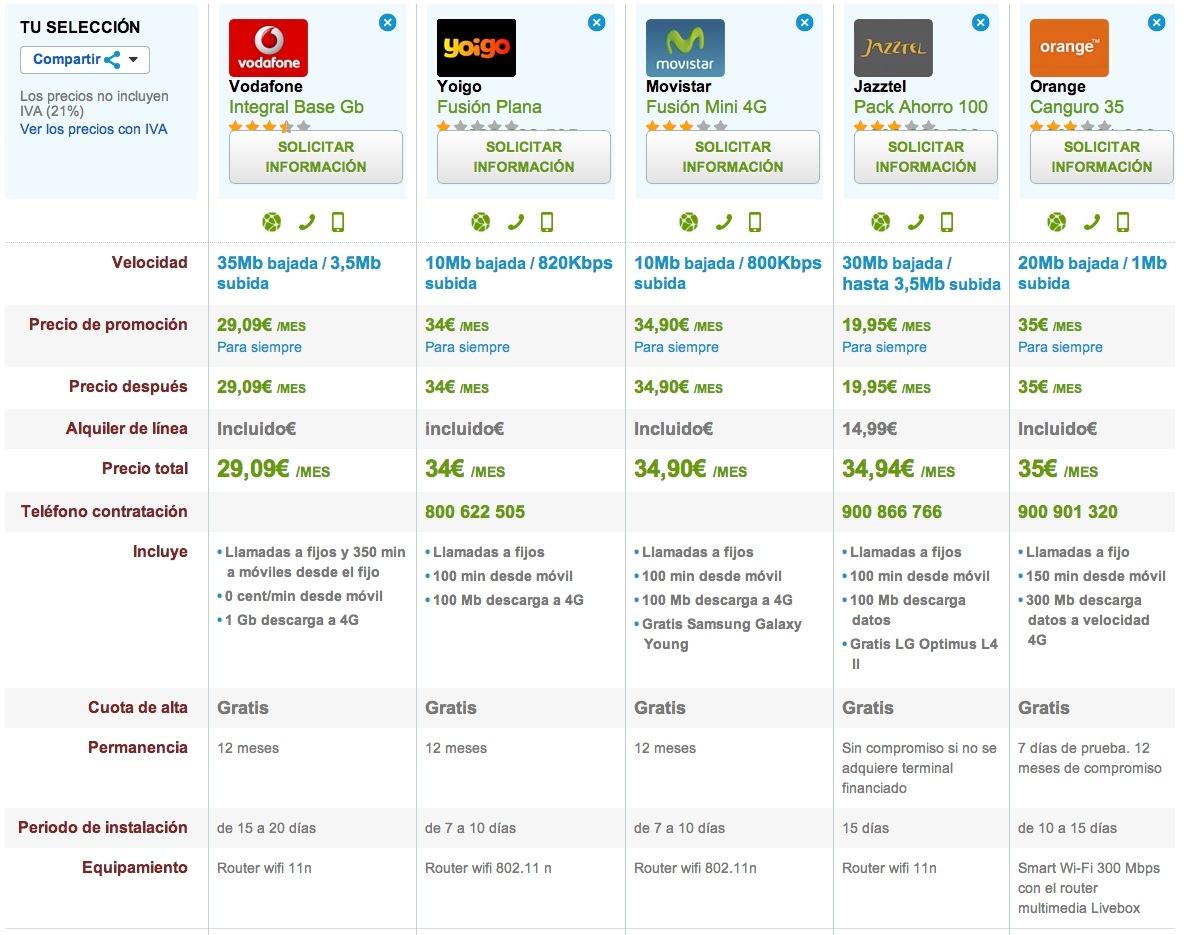 Las mejores tarifas de internet de marzo - Vodafone tarifas internet casa ...
