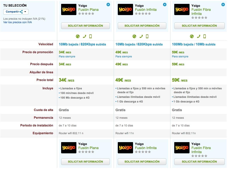 Comparativa tarifas Yoigo Fusión