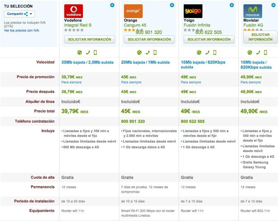 Comparativa ofertas fijo y móvil ilimitadas
