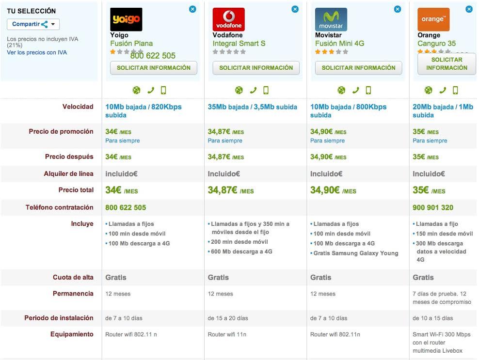 Comparativa ofertas fijo y móvil low cost