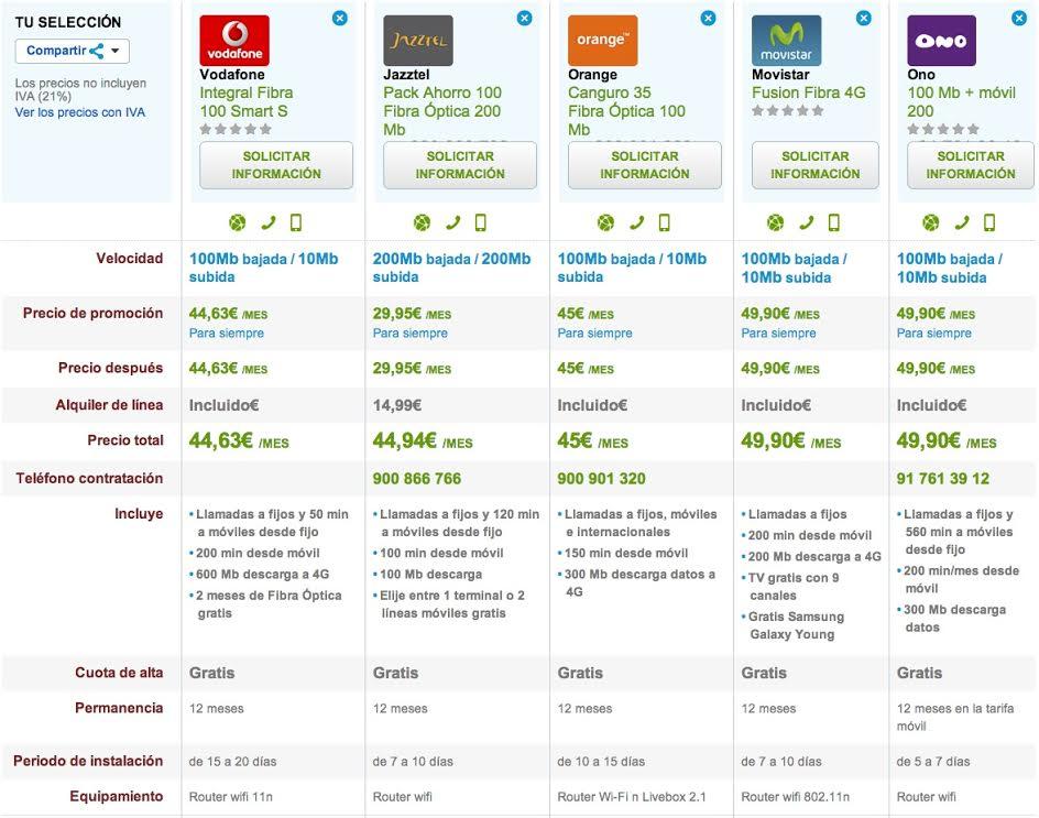 Comparativa ofertas FIbra Optica con movil ilimitadas