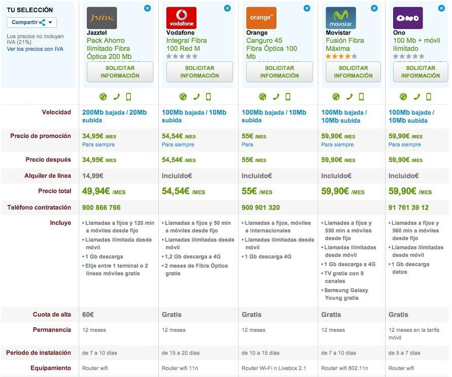 Comparativa ofertas Fibra Óptica con móvil low cost