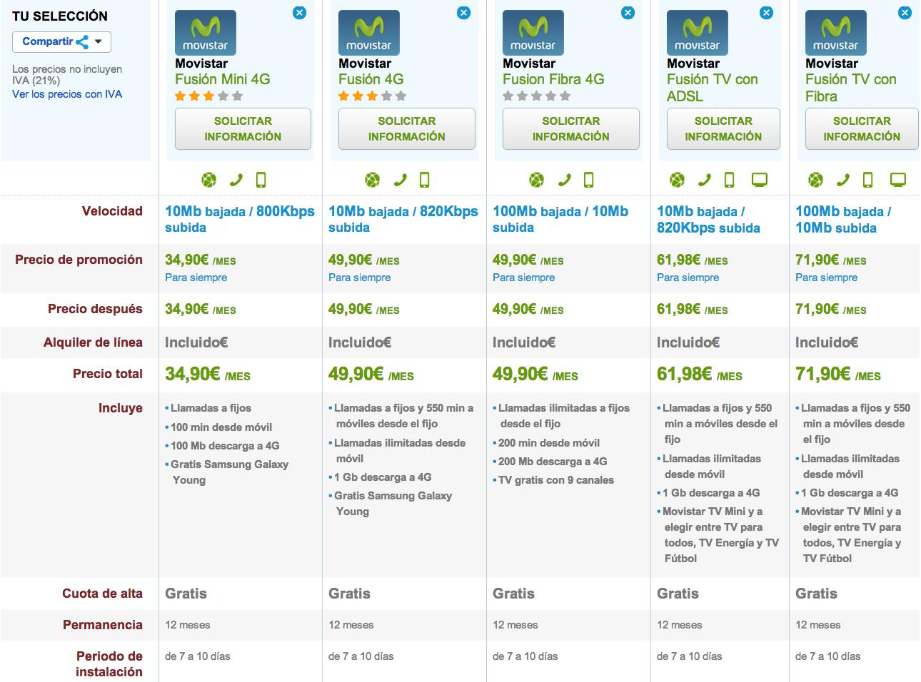 Comparativa tarifas Movistar
