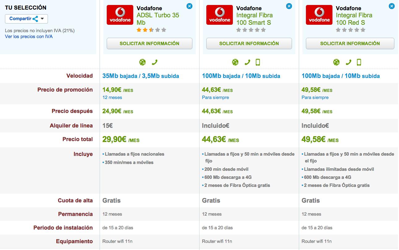 Comparativa tarifas Vodafone