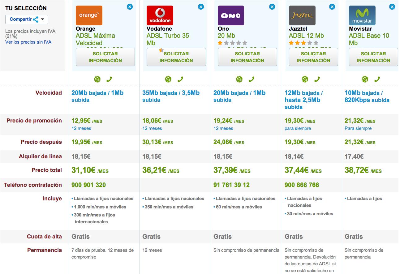 Comparativa tarifas ADSL baratas