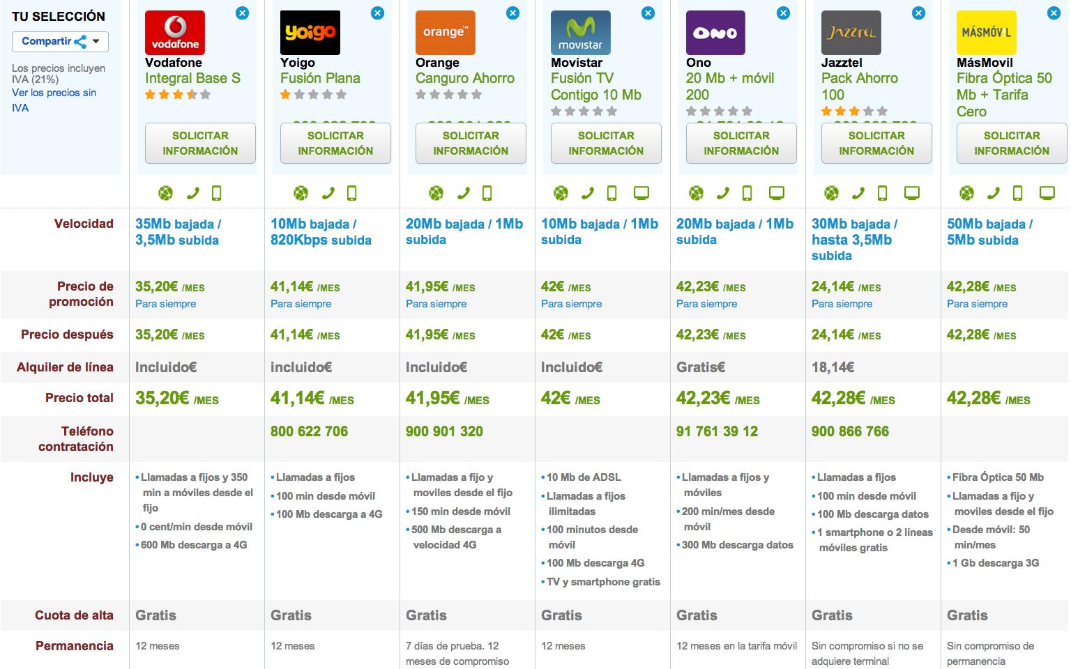 Comparativa ofertas fijo y móvil económicas