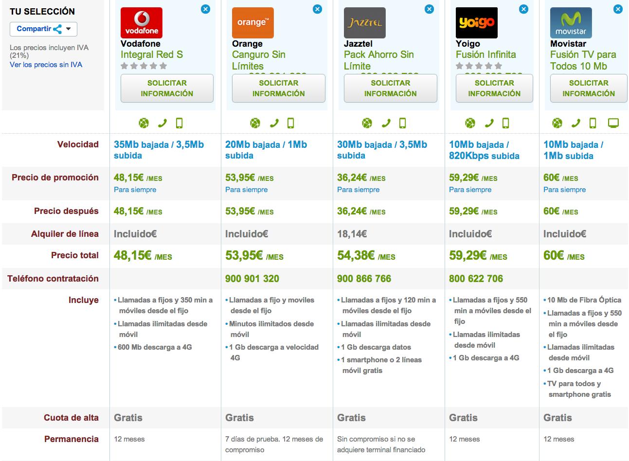Comparativa ofertas fijo y móvil completas