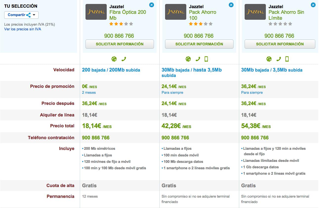 Comparativa tarifas Jazztel