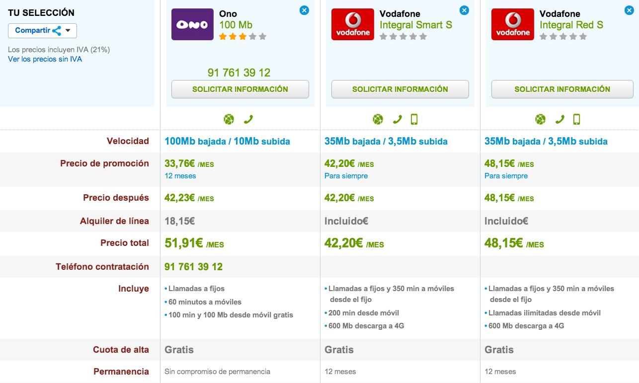 Comparativa tarifas ONO y Vodafone