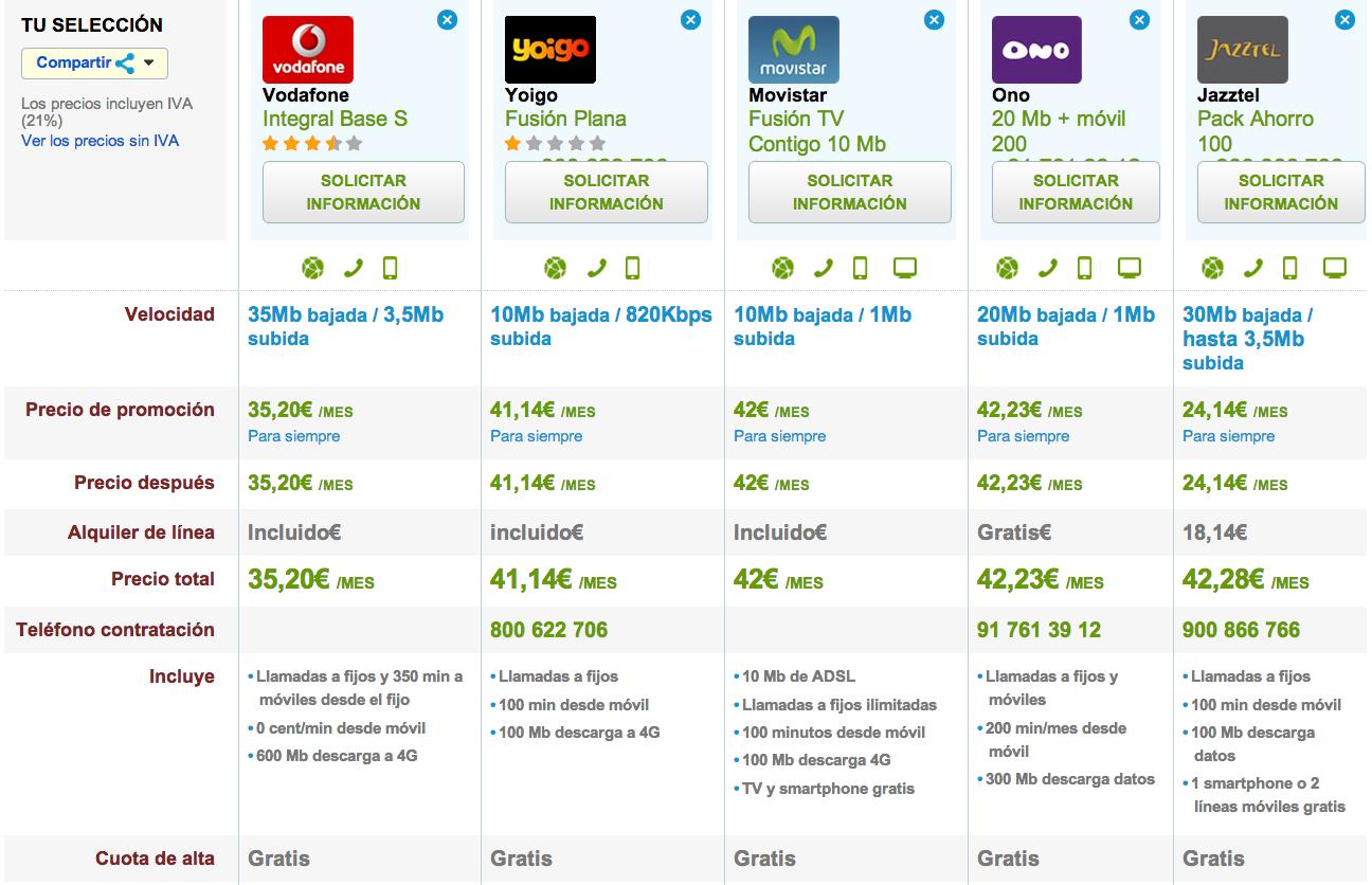 Comparativa tarifas fijo y móvil