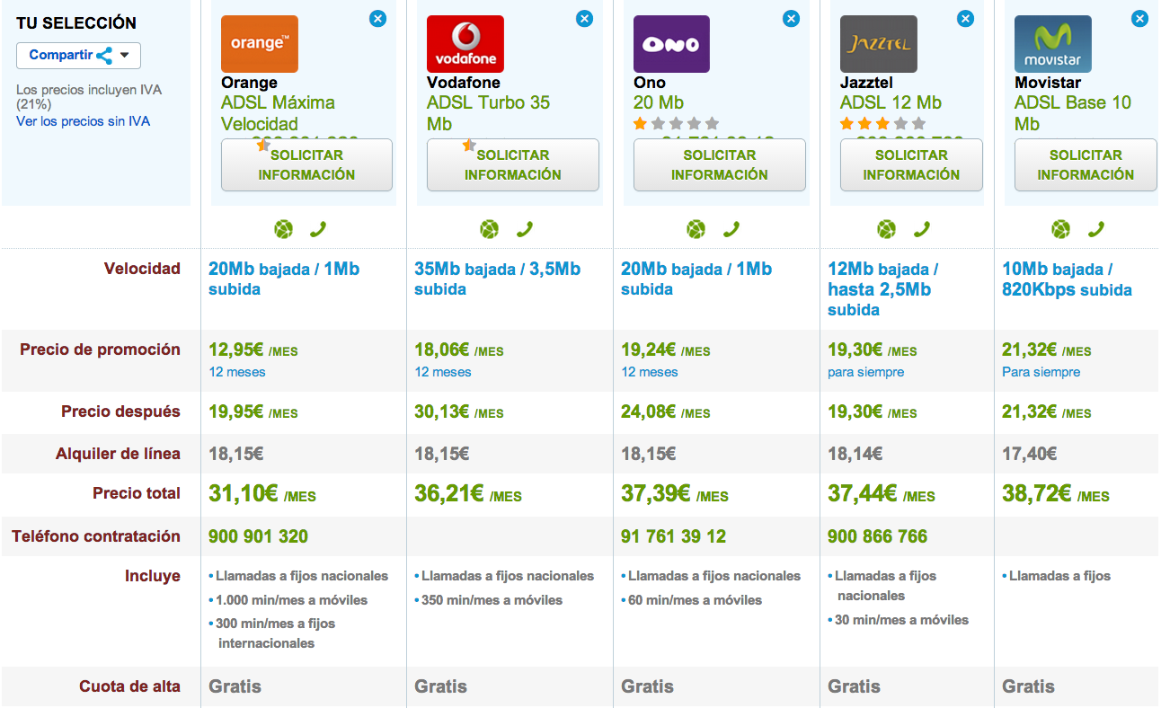 Comparativa tarifas ADSL