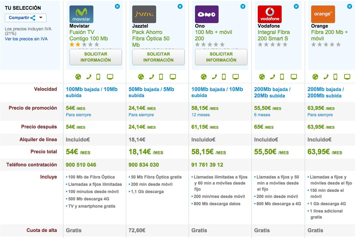 e6a75485731 Comparativa de las mejores tarifas de Fibra Óptica y ADSL Febrero 2015