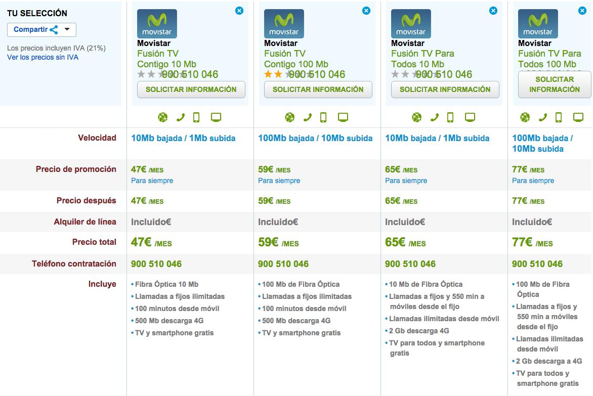 Comparativa tarifas Movistar Fusión