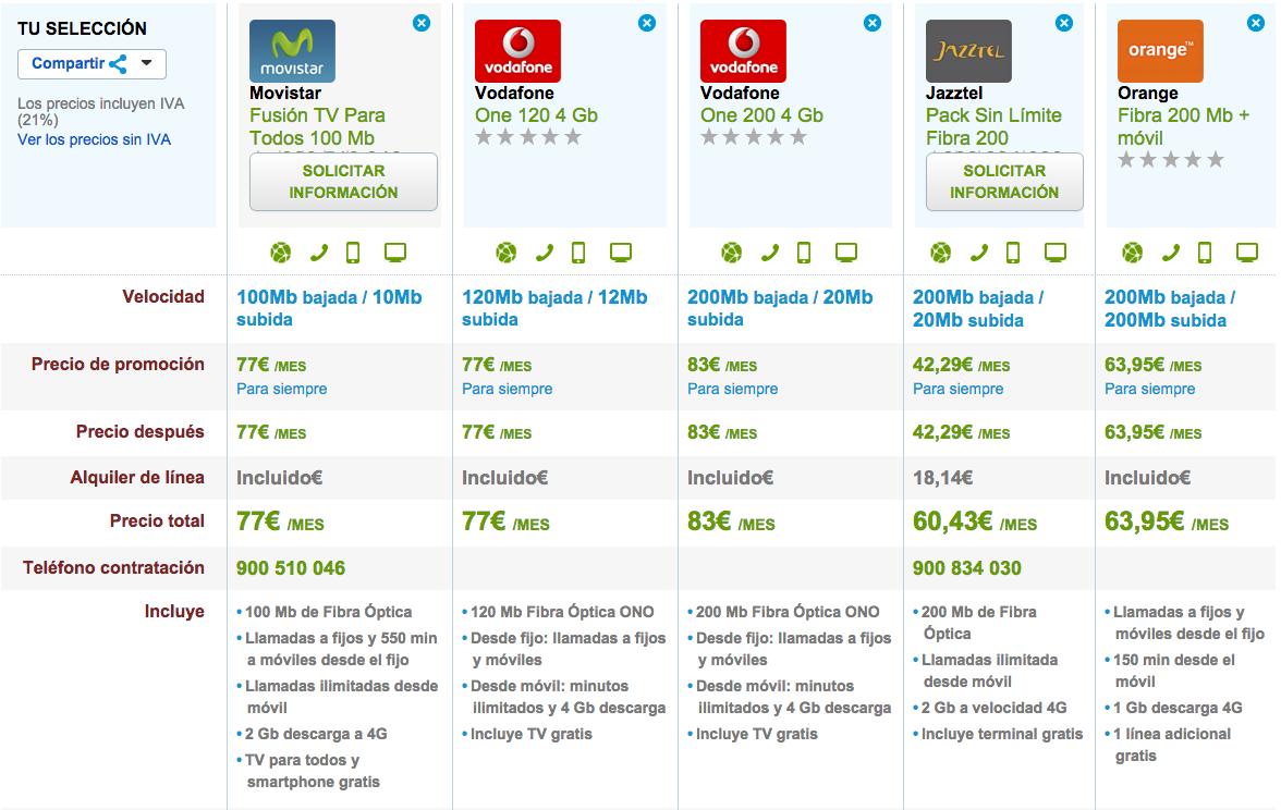 Comparativa tarifas fibra y móvil ilimitadas