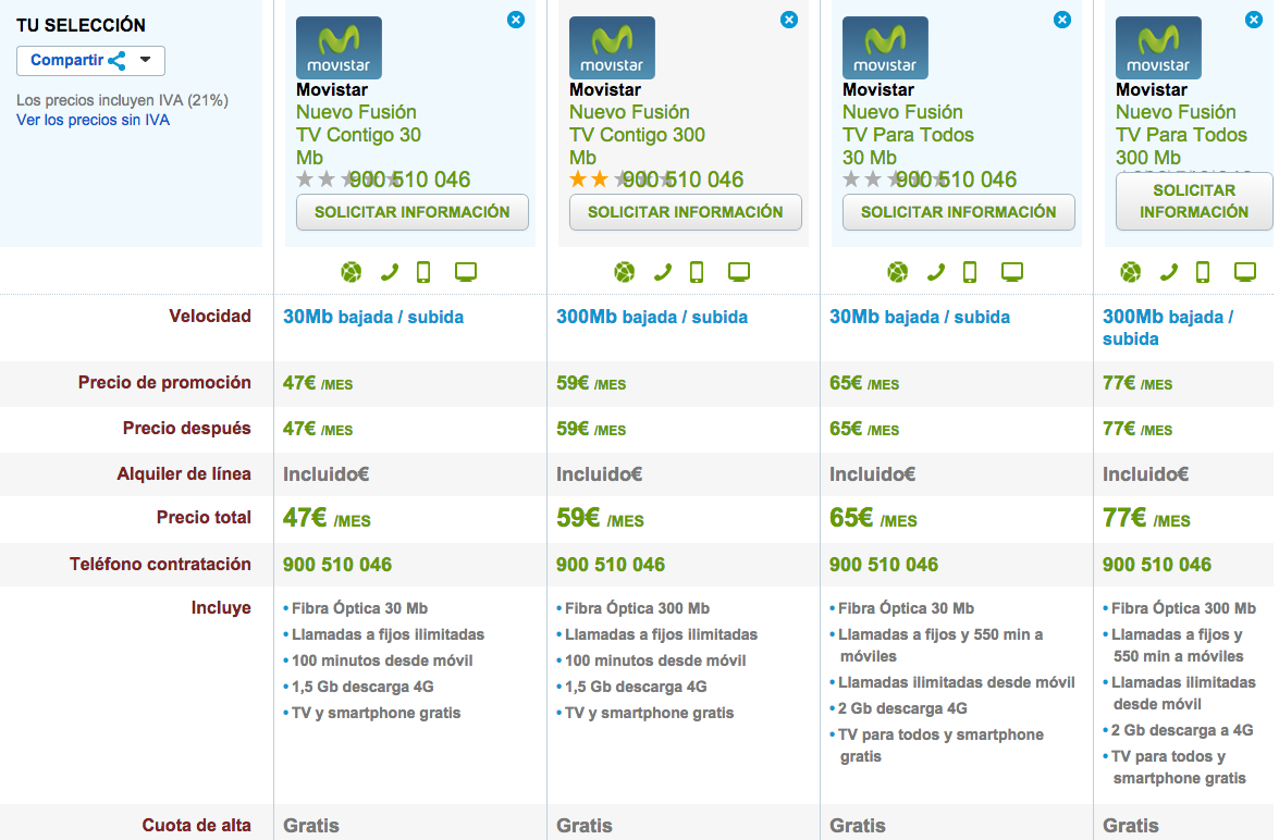 Comparativa nuevas tarifas Movistar Fusión