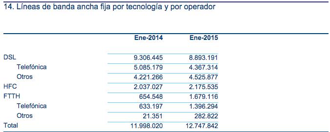 Lineas Banda Ancha por tecnología y operador CNMC