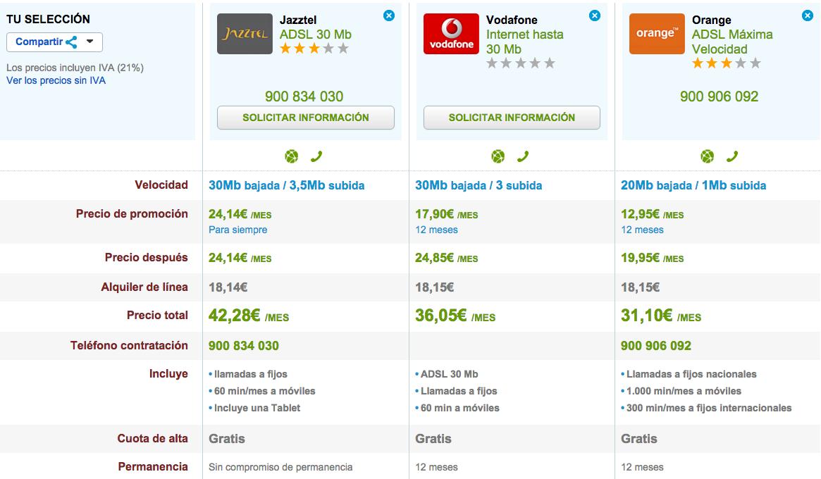 Comparativa ofertas ADSL septiembre 2015
