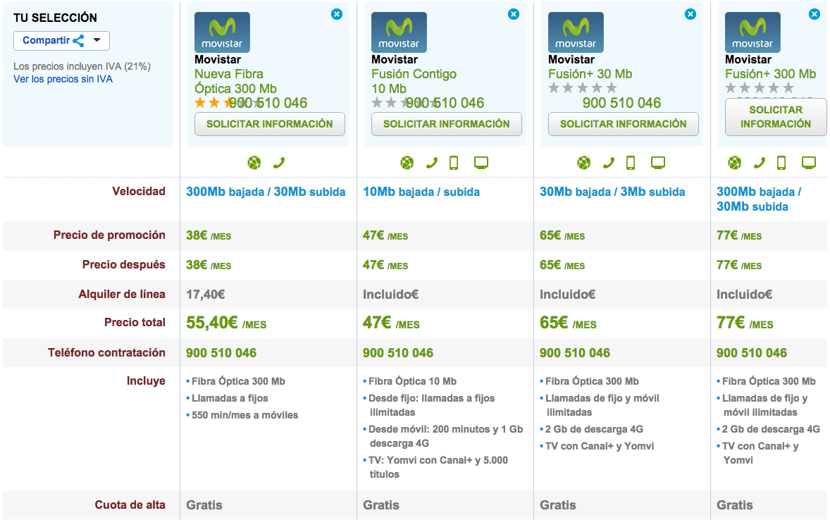 Comparativa ofertas Fibra Óptica Movistar septiembre 2015