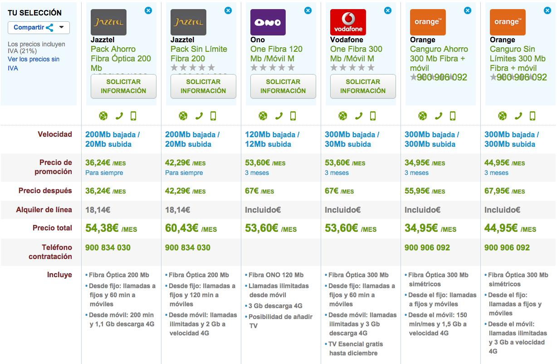 Comparativa tarifas Fibra Óptica y móvil septiembre 2015