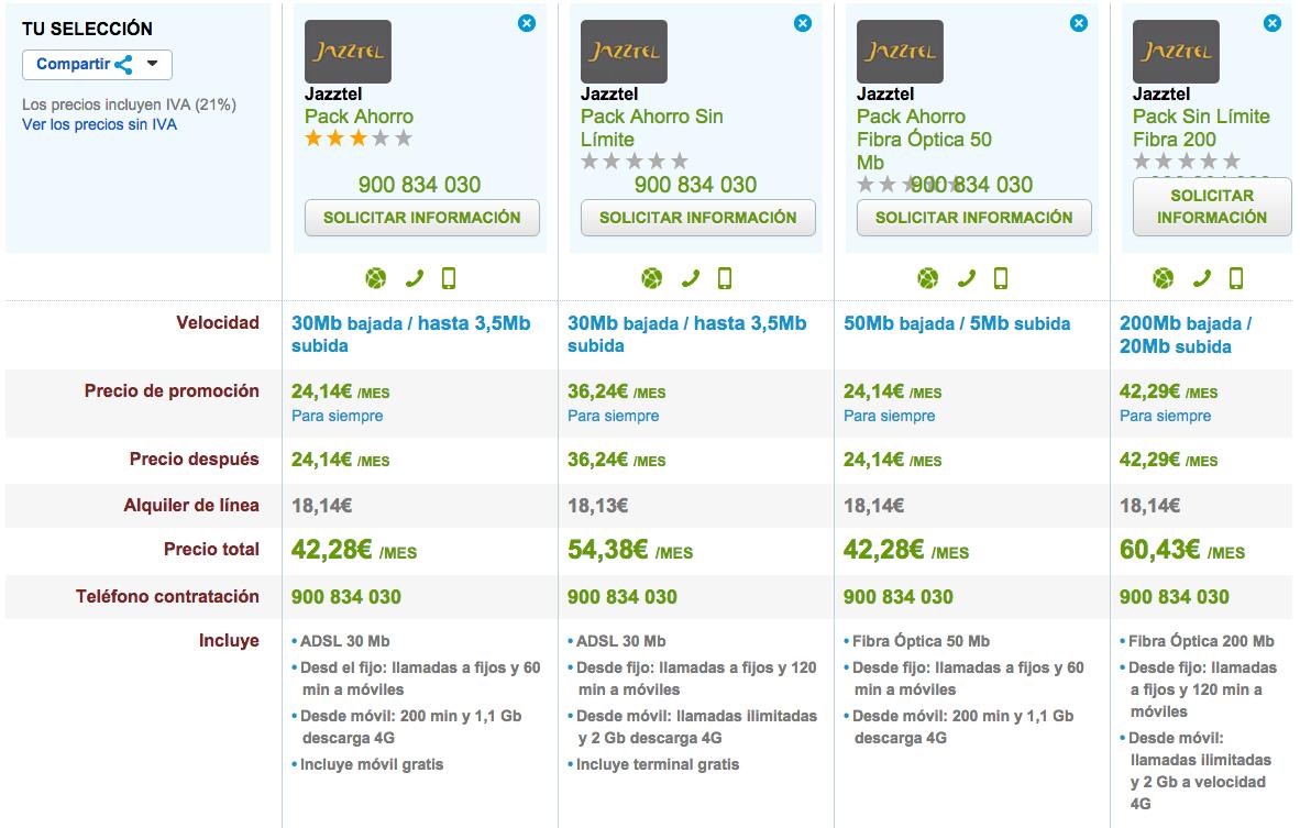 Comparativa tarifas 4G Jazztel octubre 2015