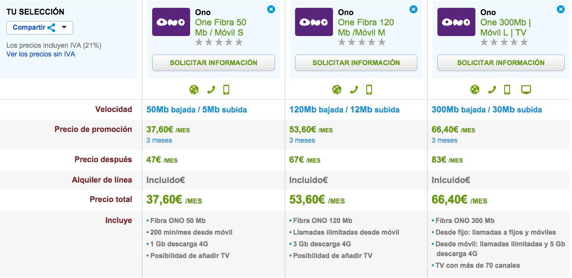 Comparativa tarifas 4G ONO octubre 2015