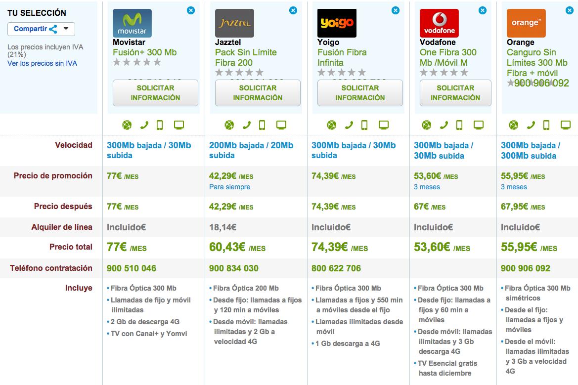 Comparativa tarifas Fibra y móvil 4G octubre 2015