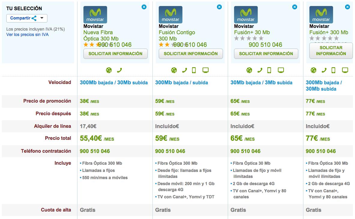 Comparativa tarifas Fibra Óptica Movistar noviembre 2015