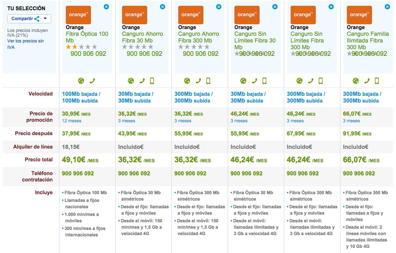 Comparativa tarifas Fibra Óptica Orange noviembre 2015