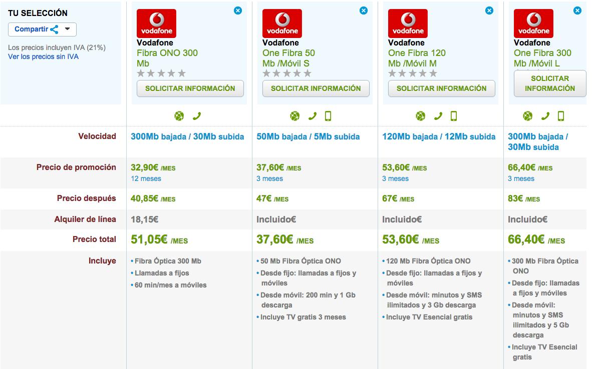 Comparativa tarifas Fibra Óptica Vodafone noviembre 2015