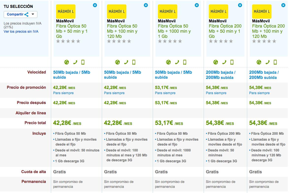 Comparativa tarifas Fibra Óptica Másmóvil noviembre 2015