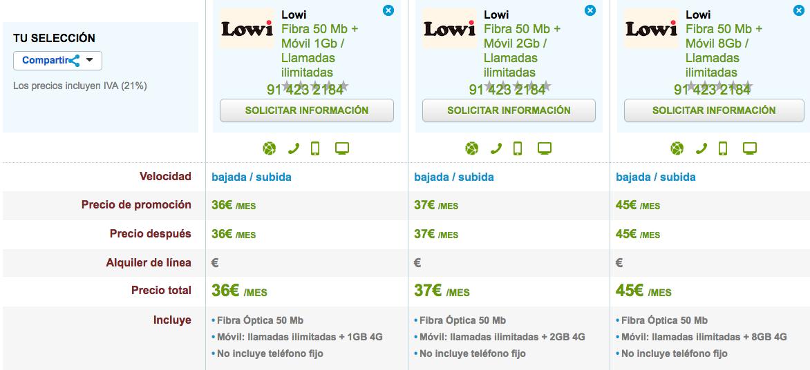 Comparativa tarifas Lowi Fibra y móvil