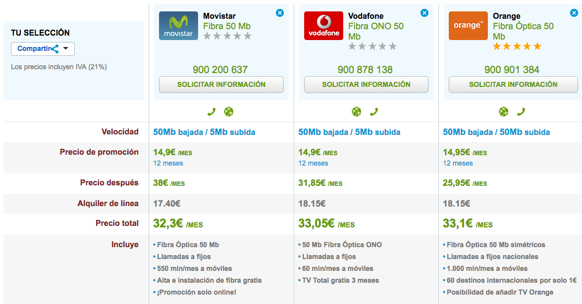 Fibra barata Movistar, Vodafone y Orange