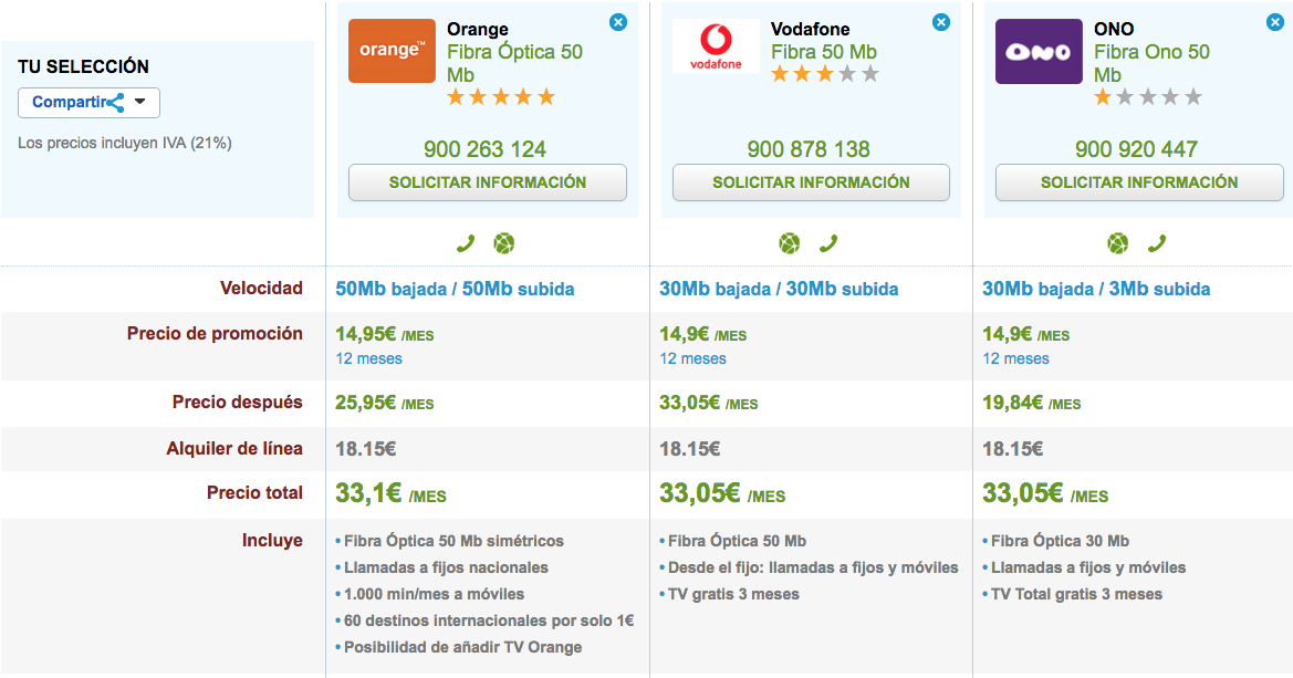Comparativa Fibra barata Orange, Vodafone y ONO