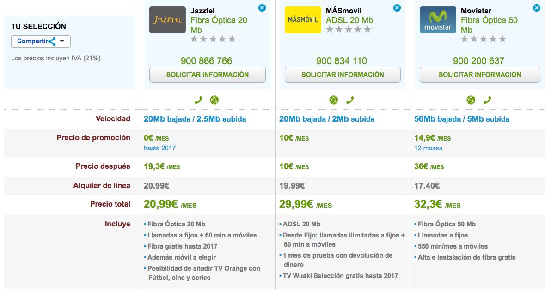 Comparativa ofertas Fibra Óptica Movistar, Jazztel y MásMóvil