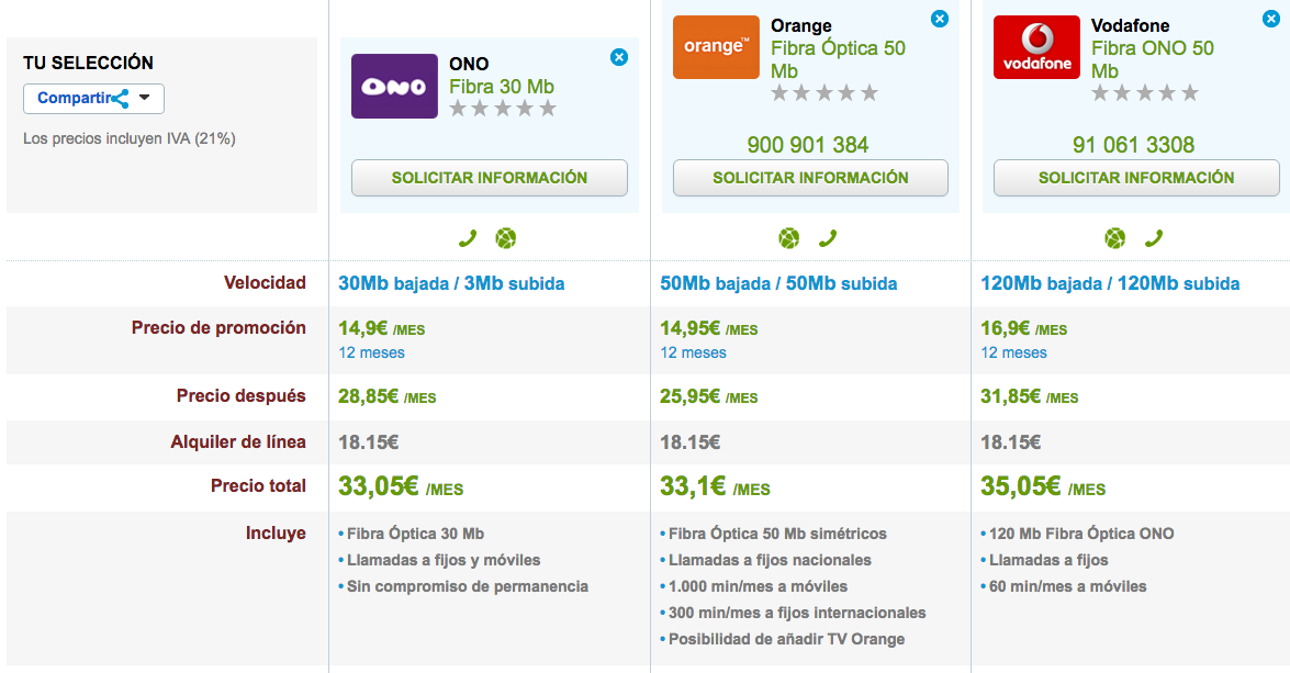 Comparativa ofertas Fibra Orange, Vodafone y ONO