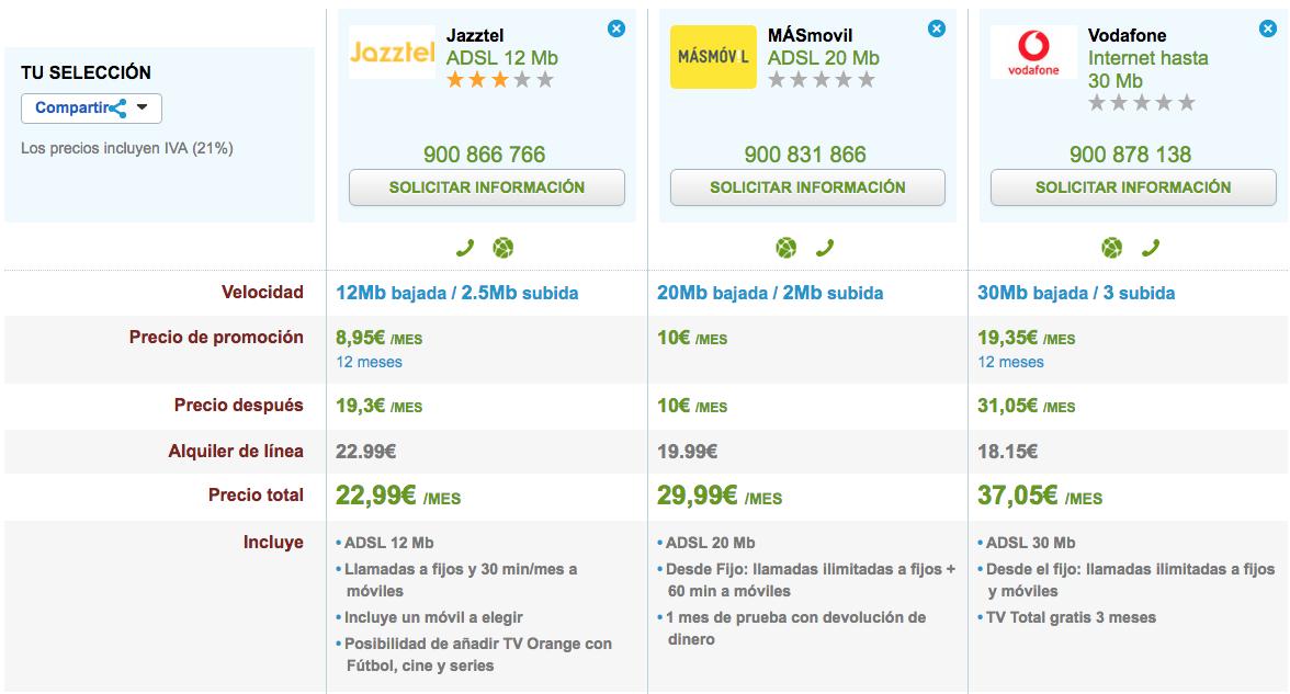 Comparativa ofertas ADSL baratas