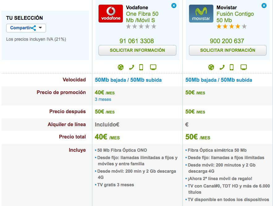 Comparativa ofertas Fibra y móvil Movistar y Vodafone