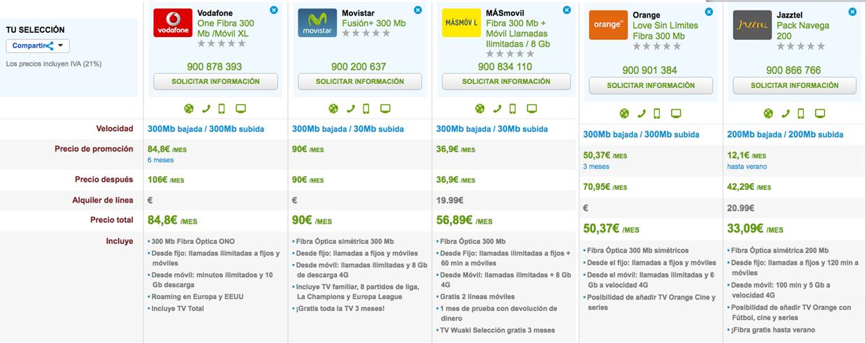 Comparativa ofertas Fibra y mayor tarifa datos en móvil