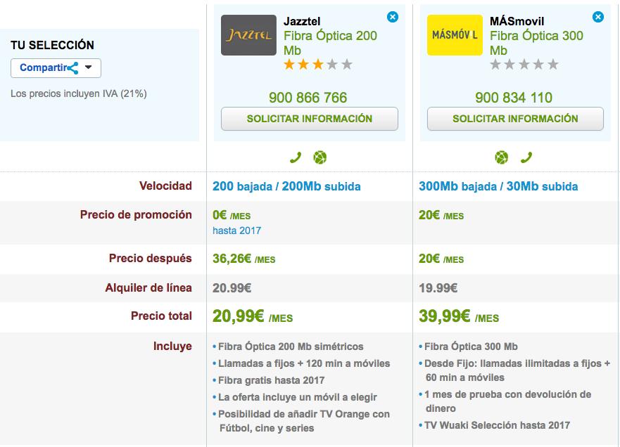 Comparativa tarifas Fibra Jazztel y MásMóvil